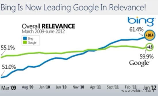 bing continues to gain search share verses google